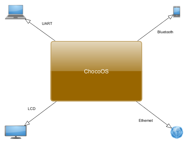 connections_to_chocoos
